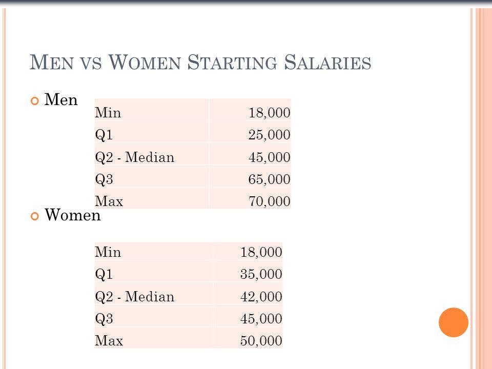 M EN VS W OMEN S TARTING S ALARIES Men Women Min18,000 Q125,000 Q2 - Median45,000 Q365,000 Max70,000 Min18,000 Q135,000 Q2 - Median42,000 Q345,000 Max50,000