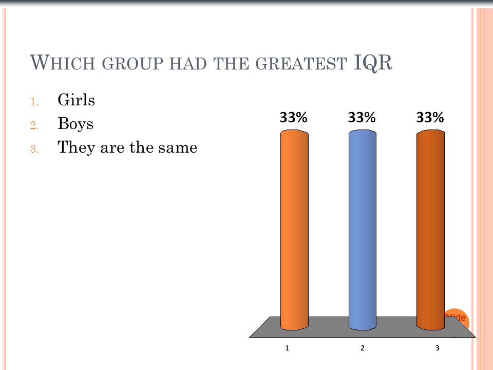 W HICH GROUP HAD THE GREATEST IQR Slide 1- 22 1. Girls 2. Boys 3. They are the same