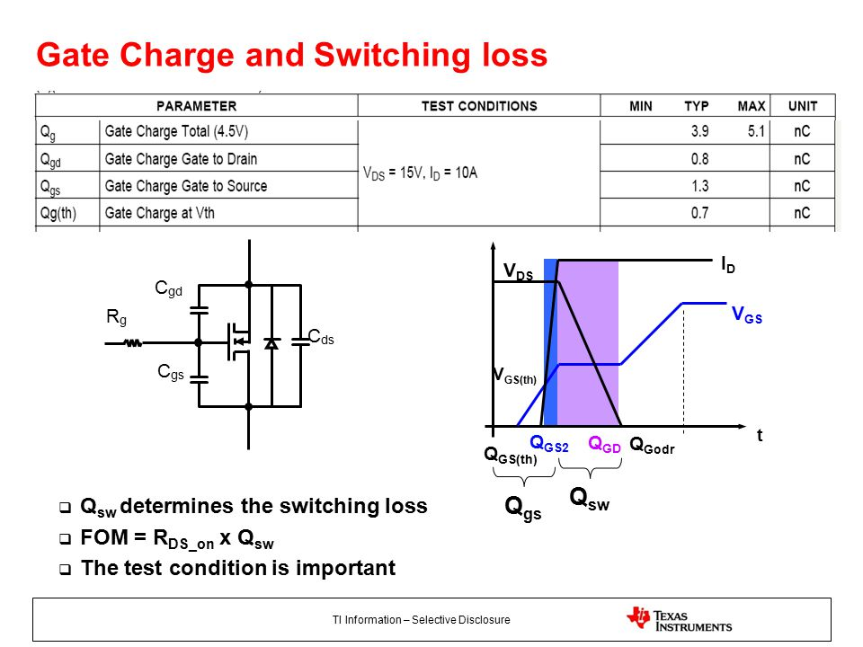 TI Information – Selective Disclosure V GS(th) Q GS(th) Q GS2 Q GD Q Godr  Q sw determines the switching loss  FOM = R DS_on x Q sw  The test condition is important Gate Charge and Switching loss C gd C gs C ds RgRg t V GS IDID V DS Q gs Q sw