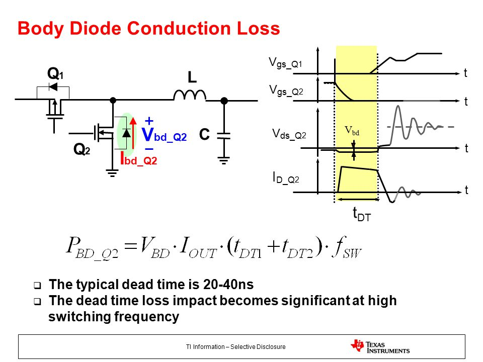 TI Information – Selective Disclosure L C Q1Q1 Q2Q2 I bd_Q2 V bd_Q2 Body Diode Conduction Loss V bd t DT t t t t V gs_Q 1 V gs_Q 2 V ds_Q 2 I D_Q 2  The typical dead time is 20-40ns  The dead time loss impact becomes significant at high switching frequency