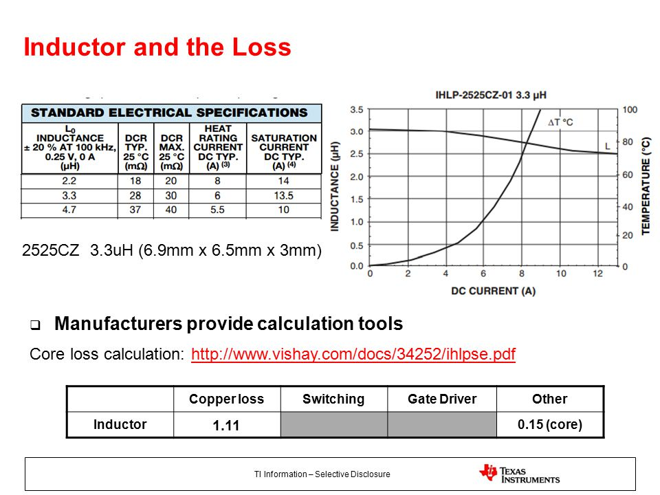 TI Information – Selective Disclosure Inductor and the Loss 2525CZ 3.3uH (6.9mm x 6.5mm x 3mm) Copper lossSwitchingGate DriverOther Inductor 1.11 0.15 (core) Core loss calculation: http://www.vishay.com/docs/34252/ihlpse.pdfhttp://www.vishay.com/docs/34252/ihlpse.pdf  Manufacturers provide calculation tools