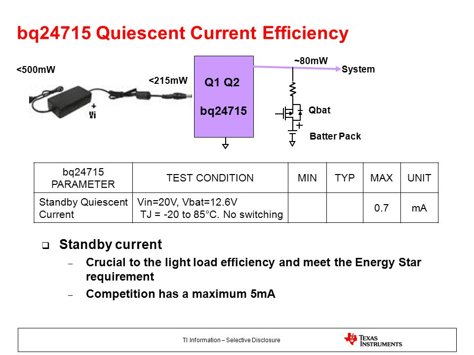 TI Information – Selective Disclosure bq24715 Quiescent Current Efficiency bq24715 PARAMETER TEST CONDITIONMINTYPMAXUNIT Standby Quiescent Current Vin=20V, Vbat=12.6V TJ = -20 to 85°C.
