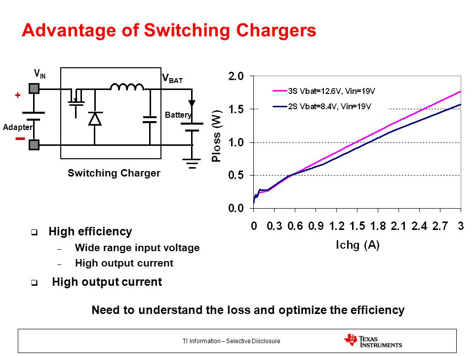 TI Information – Selective Disclosure + Adapter V BAT Switching Charger V IN Battery Advantage of Switching Chargers  High efficiency – Wide range input voltage – High output current  High output current Need to understand the loss and optimize the efficiency
