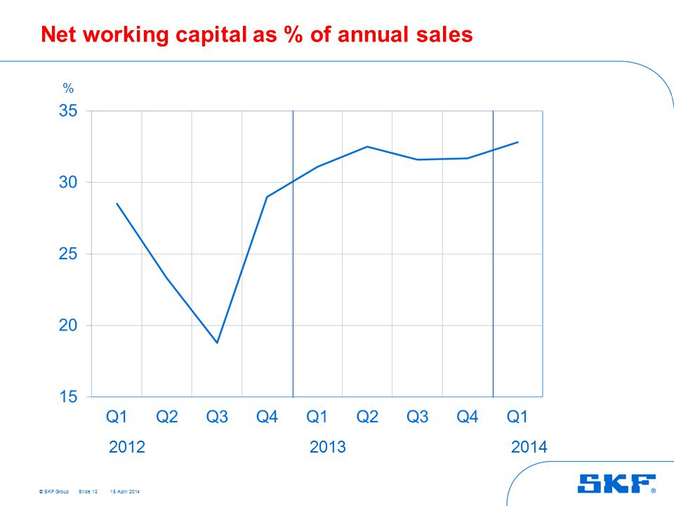 © SKF Group 15 April 2014 Net working capital as % of annual sales Slide 13 % 201220132014