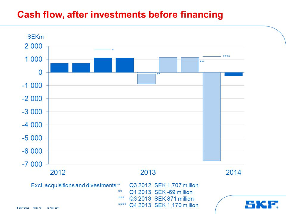 © SKF Group 15 April 2014 Cash flow, after investments before financing Slide 15 SEKm 201220132014 Excl.