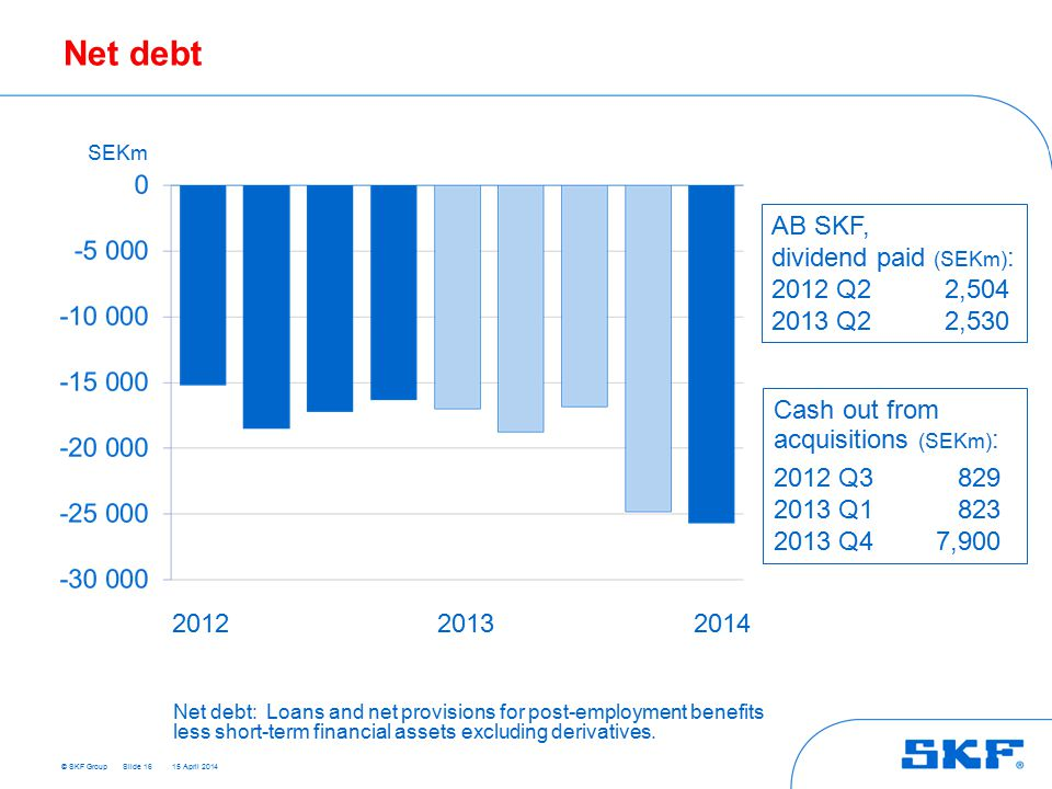 © SKF Group 15 April 2014 Net debt Slide 16 SEKm 201220132014 AB SKF, dividend paid (SEKm) : 2012 Q22,504 2013 Q22,530 Cash out from acquisitions (SEKm) : 2012 Q3829 2013 Q1823 2013 Q47,900 Net debt:Loans and net provisions for post-employment benefits less short-term financial assets excluding derivatives.