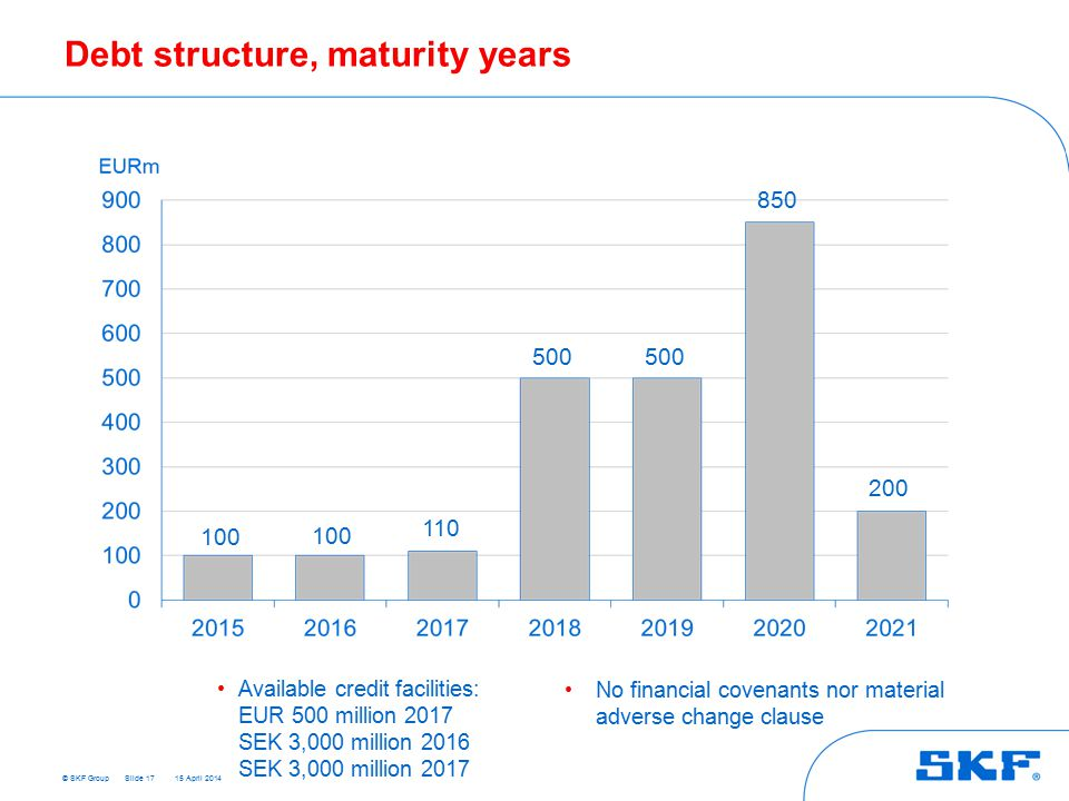 © SKF Group 15 April 2014 Debt structure, maturity years Slide 17 Available credit facilities: EUR 500 million 2017 SEK 3,000 million 2016 SEK 3,000 million 2017 No financial covenants nor material adverse change clause 200 100 110 500 850