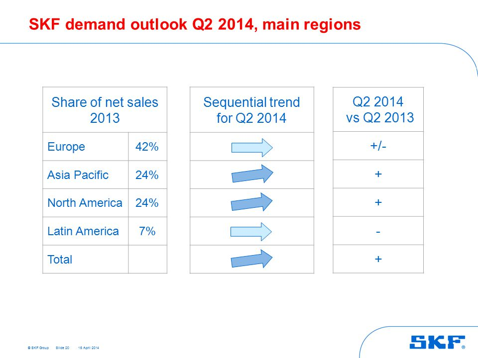 © SKF Group 15 April 2014 SKF demand outlook Q2 2014, main regions Share of net sales 2013 Europe42% Asia Pacific24% North America24% Latin America7% Total Q2 2014 vs Q2 2013 +/- + + - + Slide 20 Sequential trend for Q2 2014