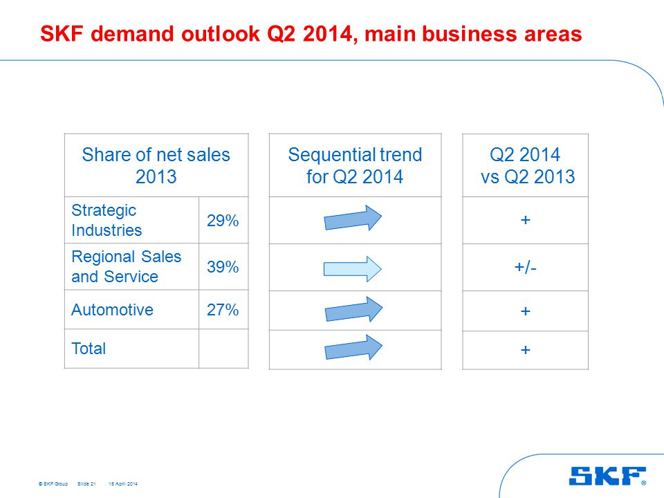 © SKF Group 15 April 2014 SKF demand outlook Q2 2014, main business areas Share of net sales 2013 Strategic Industries 29% Regional Sales and Service 39% Automotive27% Total Q2 2014 vs Q2 2013 + +/- + + Slide 21 Sequential trend for Q2 2014