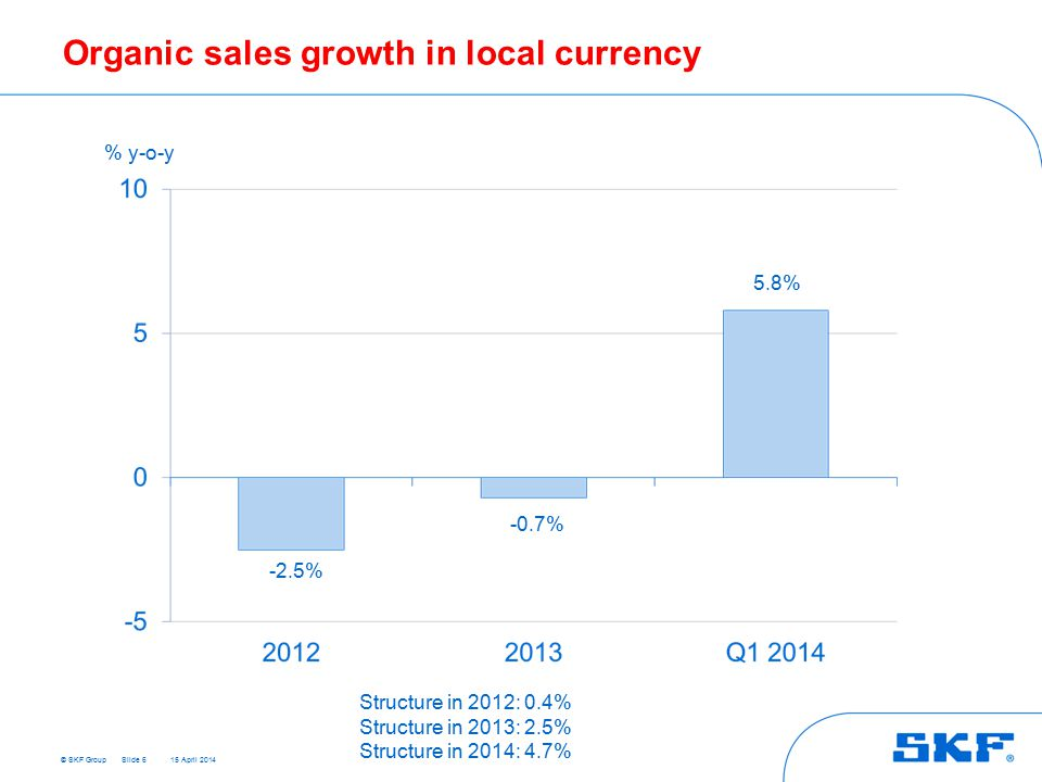 © SKF Group 15 April 2014 Organic sales growth in local currency Slide 6 % y-o-y Structure in 2012: 0.4% Structure in 2013: 2.5% Structure in 2014: 4.7% -2.5% -0.7% 5.8%