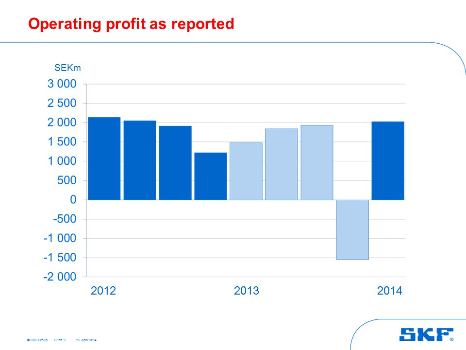 © SKF Group 15 April 2014 Operating profit as reported Slide 9 SEKm 201220132014