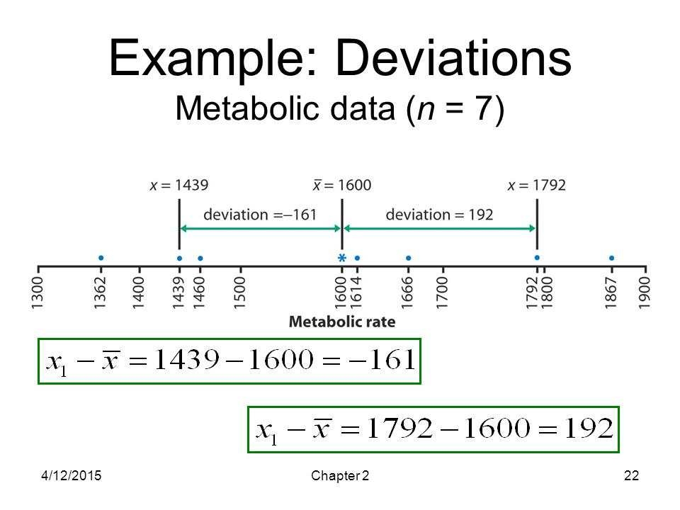 4/12/2015Chapter 222 Example: Deviations Metabolic data (n = 7)
