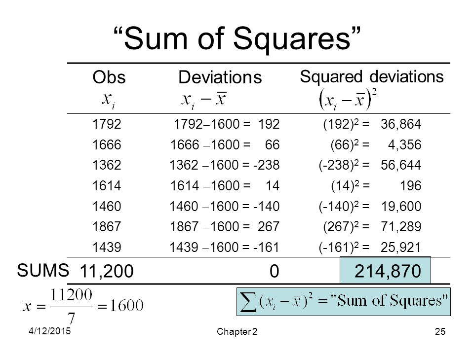 "4/12/2015 Chapter 225 ""Sum of Squares"" ObsDeviations Squared deviations 1792 1792  1600 = 192 (192) 2 = 36,864 1666 1666  1600 = 66 (66) 2 = 4,356 1"