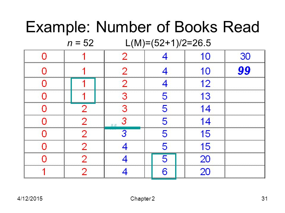 4/12/2015Chapter 231 Example: Number of Books Read M n = 52 L(M)=(52+1)/2=26.5