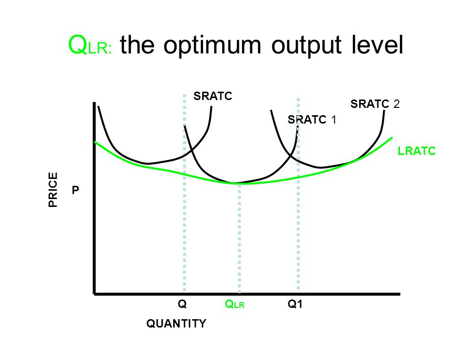 Q LR: the optimum output level P Q SRATC 1 PRICE QUANTITY Q1 SRATC 2 SRATC LRATC Q LR
