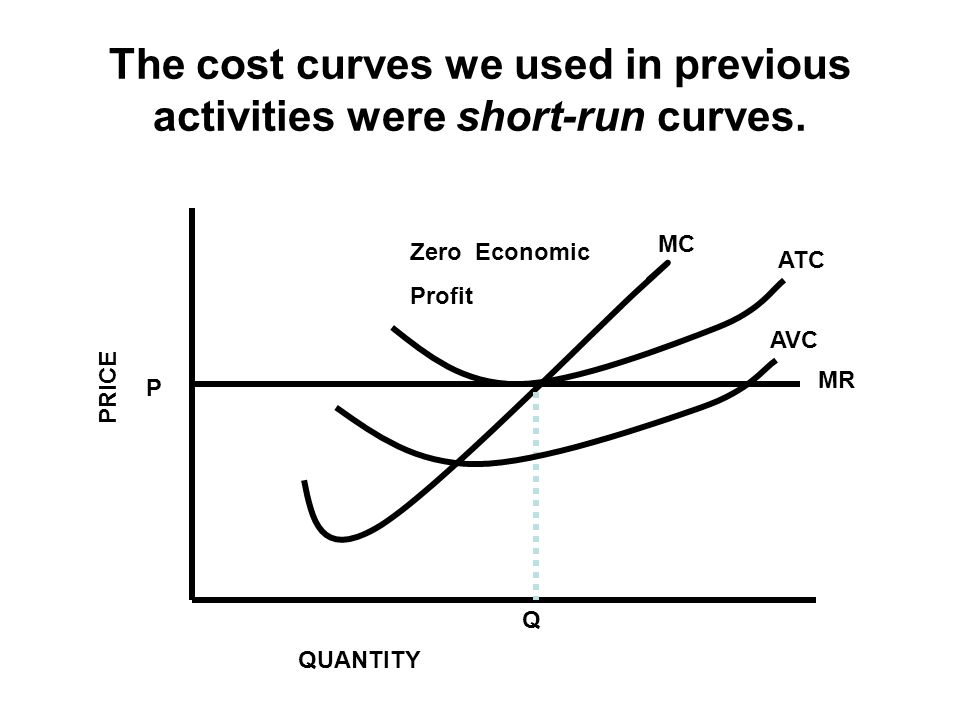 The cost curves we used in previous activities were short-run curves. P Q ATC MC MR PRICE QUANTITY Zero Economic Profit AVC