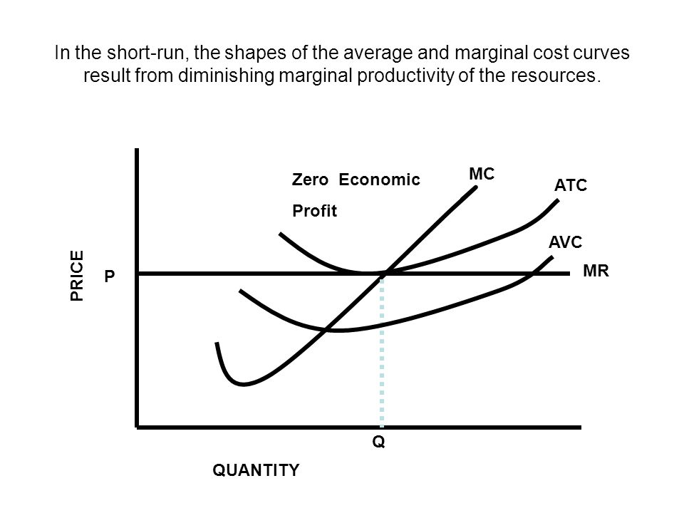 In the short-run, the shapes of the average and marginal cost curves result from diminishing marginal productivity of the resources. P Q ATC MC MR PRI