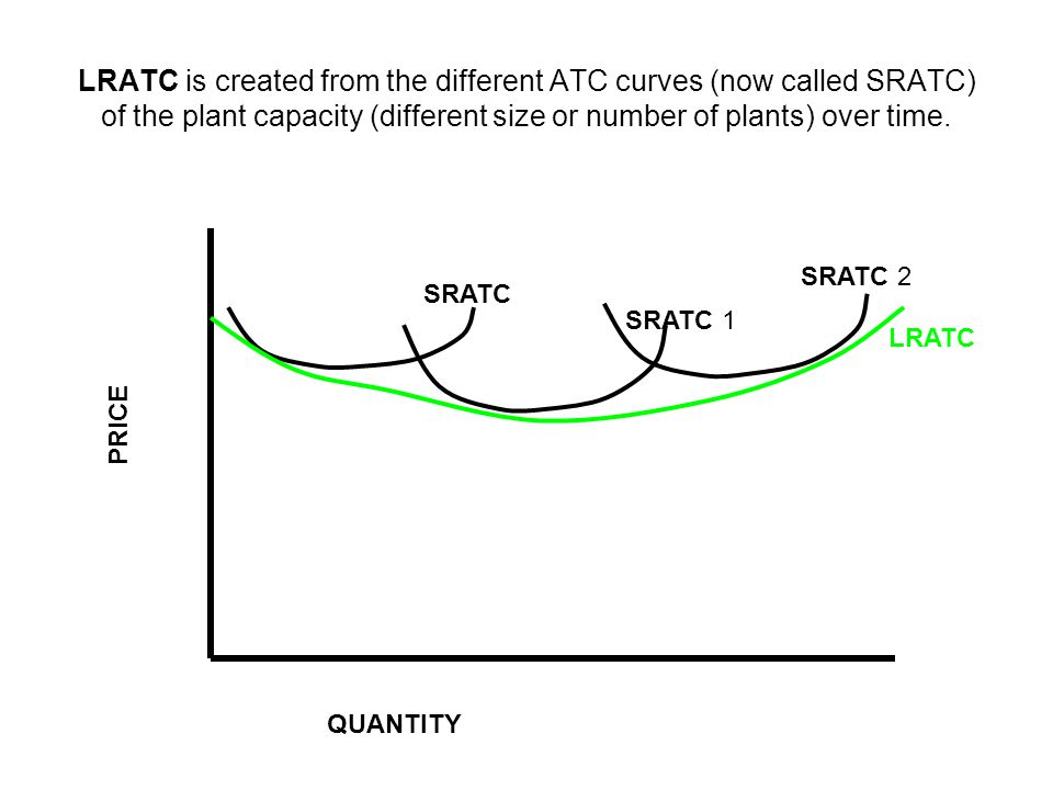 LRATC is created from the different ATC curves (now called SRATC) of the plant capacity (different size or number of plants) over time.
