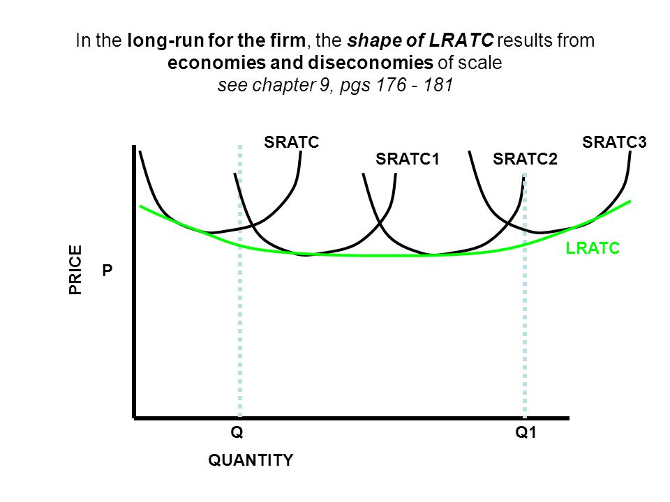 In the long-run for the firm, the shape of LRATC results from economies and diseconomies of scale see chapter 9, pgs 176 - 181 P Q SRATC PRICE QUANTITY Q1 SRATC1SRATC2 SRATC3 LRATC