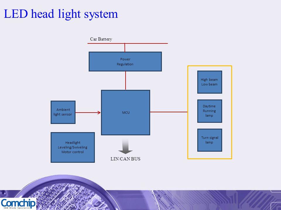 LED head light system Car Battery Power Regulation MCU LIN/CAN BUS High beam Low beam Turn signal lamp Daytime Running lamp Headlight Leveling/Swiveli