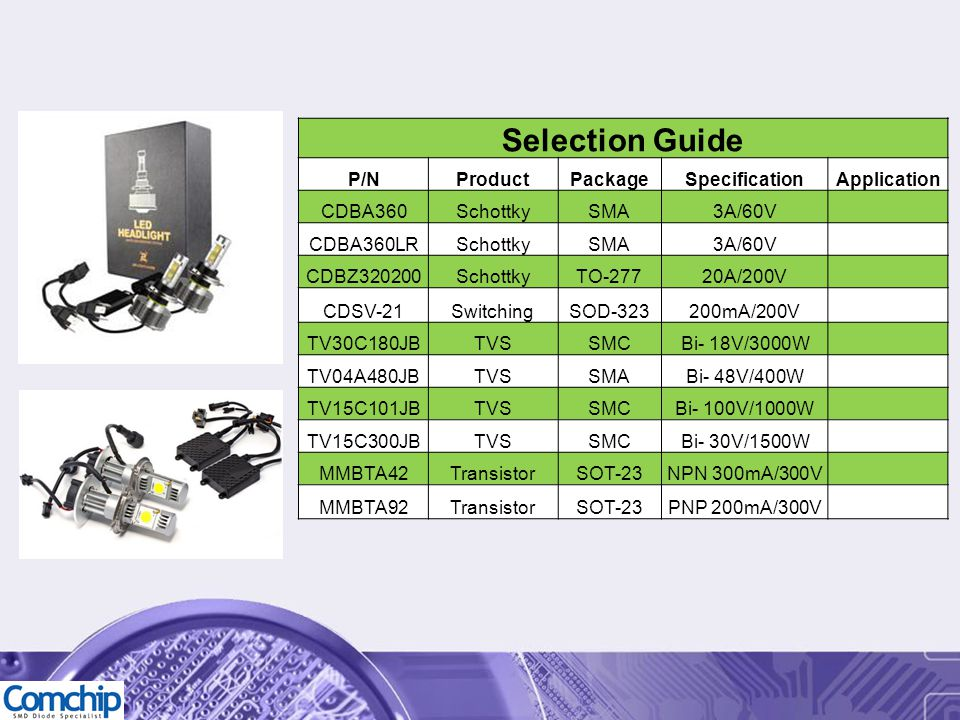Selection Guide P/NProductPackageSpecificationApplication CDBA360SchottkySMA3A/60V CDBA360LRSchottkySMA3A/60V CDBZ320200SchottkyTO-27720A/200V CDSV-21