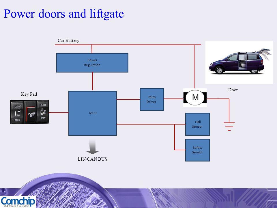 Power doors and liftgate Car Battery Power Regulation MCU LIN/CAN BUS Relay Driver Hall Sensor Key Pad Door Safety Sensor
