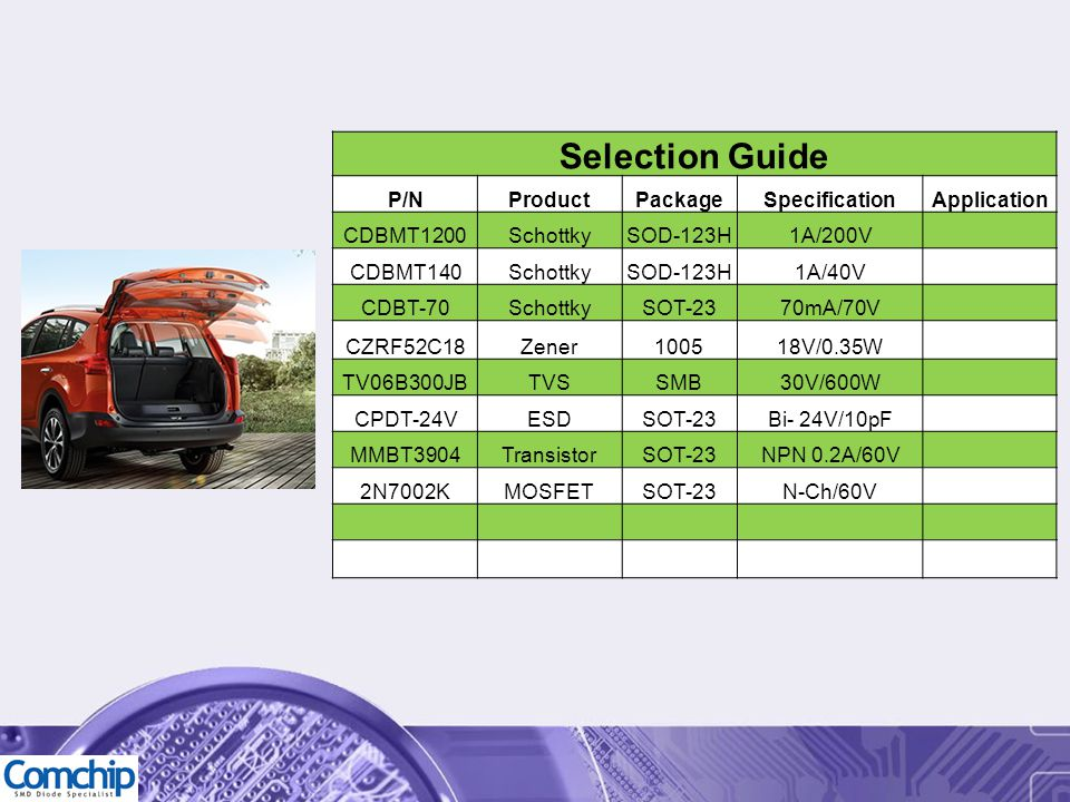 Selection Guide P/NProductPackageSpecificationApplication CDBMT1200SchottkySOD-123H1A/200V CDBMT140SchottkySOD-123H1A/40V CDBT-70SchottkySOT-2370mA/70