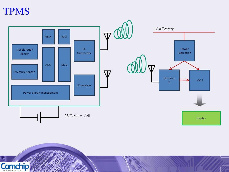 Pressure sensor Acceleration sensor ROM MCU RF transmitter Flash LF receiver ADC Power supply management Receiver IC Power Regulation MCU Car Battery