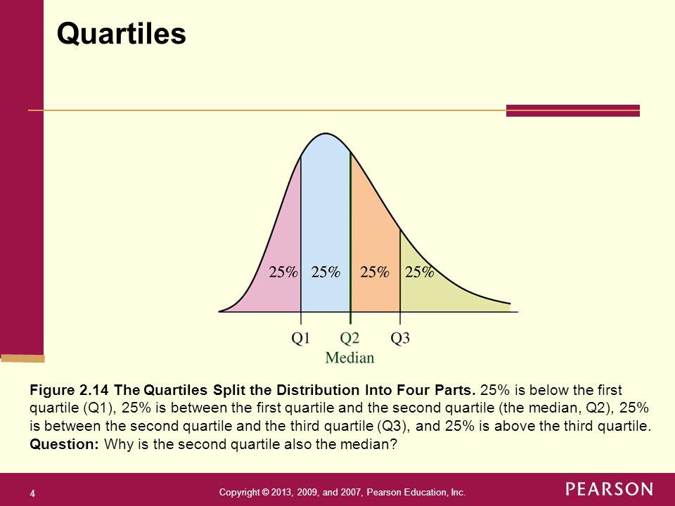 Copyright © 2013, 2009, and 2007, Pearson Education, Inc. 4 Quartiles Figure 2.14 The Quartiles Split the Distribution Into Four Parts. 25% is below t