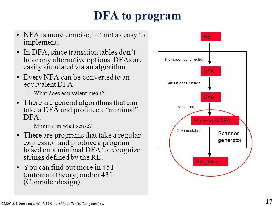 CMSC 331, Some material © 1998 by Addison Wesley Longman, Inc. 17 DFA to program NFA is more concise, but not as easy to implement; In DFA, since tran