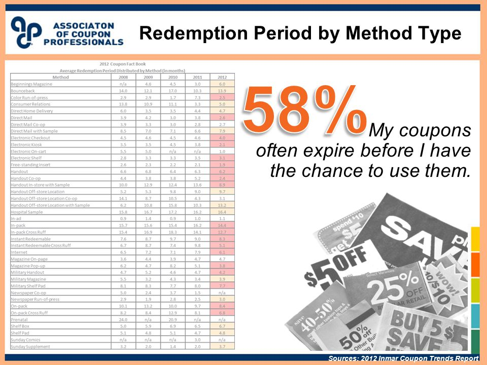 Redemption Period by Method Type My coupons often expire before I have the chance to use them.