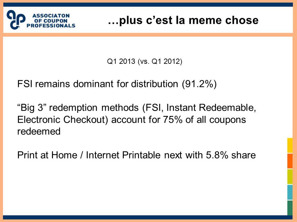 """…plus c'est la meme chose Q1 2013 (vs. Q1 2012) FSI remains dominant for distribution (91.2%) """"Big 3"""" redemption methods (FSI, Instant Redeemable, Ele"""