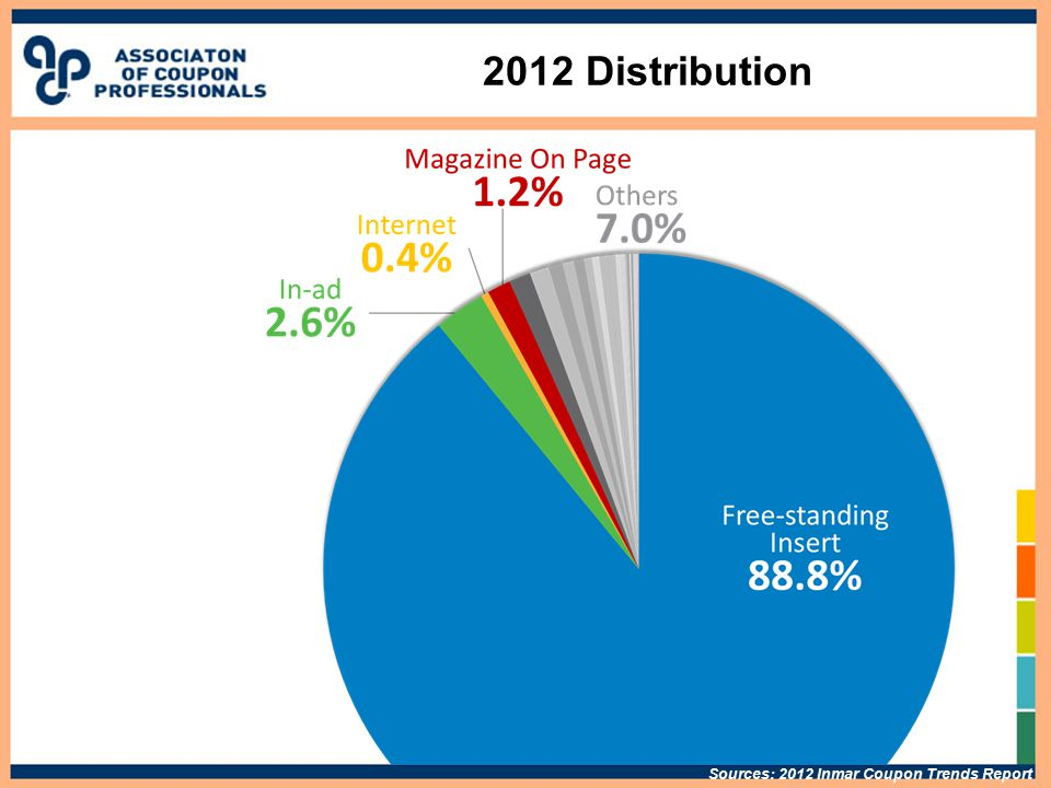 2012 Distribution Sources: 2012 Inmar Coupon Trends Report