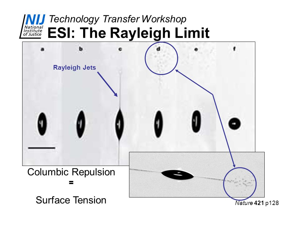 Technology Transfer Workshop ESI: The Rayleigh Limit Rayleigh Jets Columbic Repulsion = Surface Tension Nature 421 p128