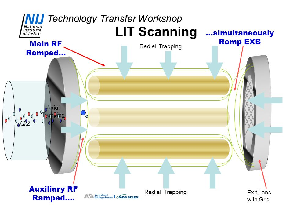 Technology Transfer Workshop LIT Scanning Radial Trapping Axial Trapping Auxiliary RF Ramped…. Exit Lens with Grid Main RF Ramped… Q2 …simultaneously