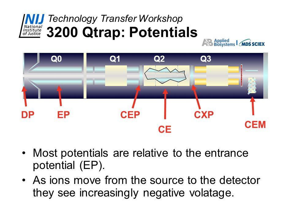 Technology Transfer Workshop 3200 Qtrap: Potentials Most potentials are relative to the entrance potential (EP). As ions move from the source to the d