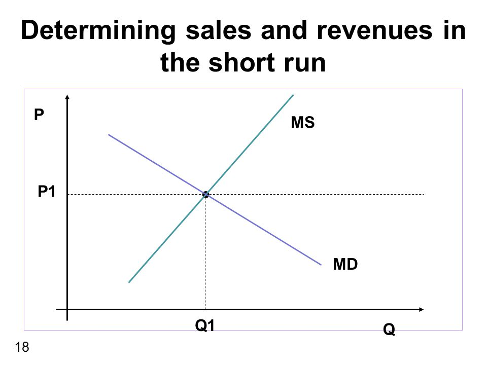 18 Determining sales and revenues in the short run P Q MS MD P1 Q1