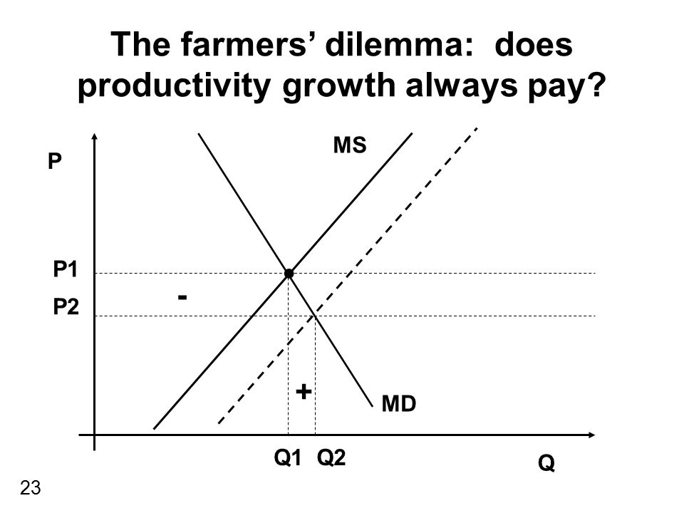 23 The farmers' dilemma: does productivity growth always pay? P Q MS MD P1 Q1 P2 Q2 - +