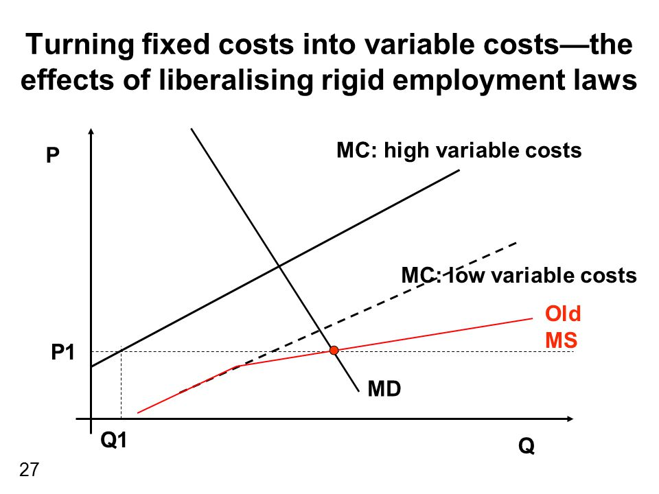 27 Turning fixed costs into variable costs—the effects of liberalising rigid employment laws P Q MC: low variable costs MD P1 Q1 MC: high variable cos