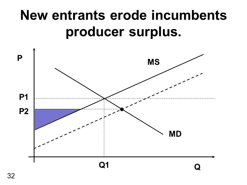 32 New entrants erode incumbents producer surplus. P Q MS MD P1 Q1 P2
