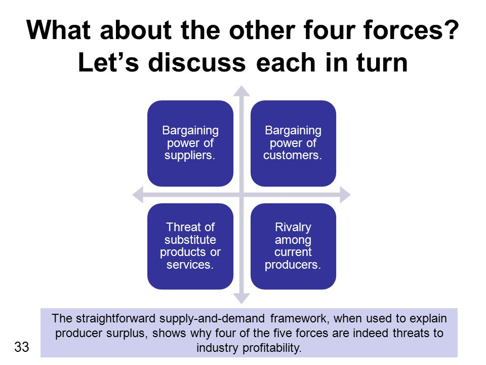 33 What about the other four forces? Let's discuss each in turn Bargaining power of suppliers. Bargaining power of customers. Threat of substitute pro