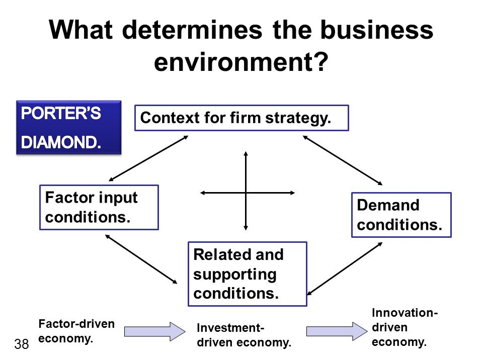 38 What determines the business environment? Context for firm strategy. Demand conditions. Related and supporting conditions. Factor input conditions.