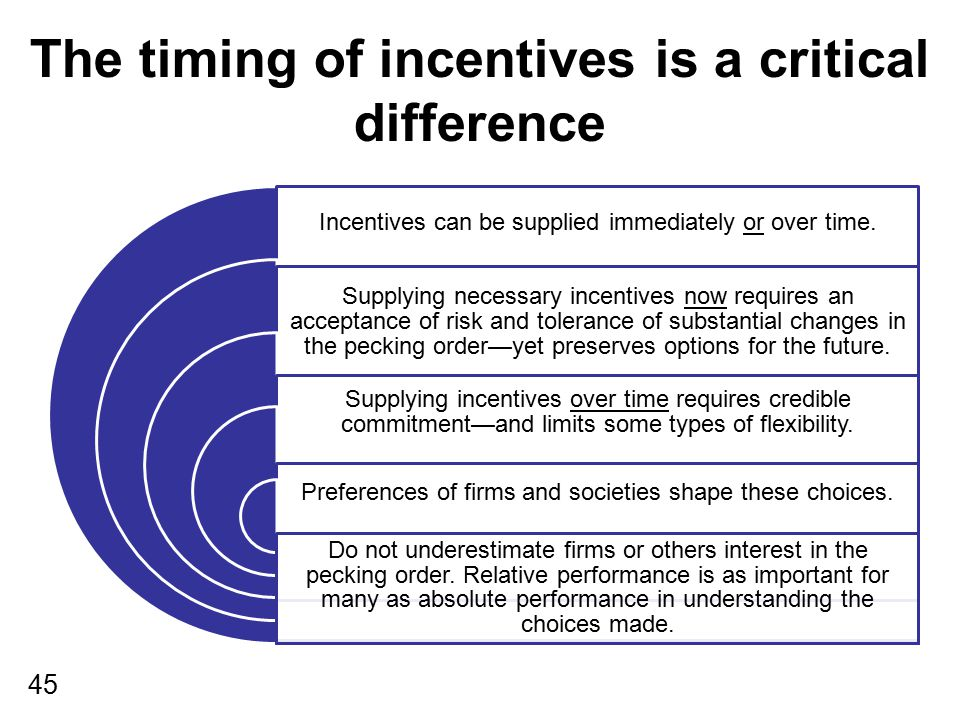 45 The timing of incentives is a critical difference Incentives can be supplied immediately or over time. Supplying necessary incentives now requires