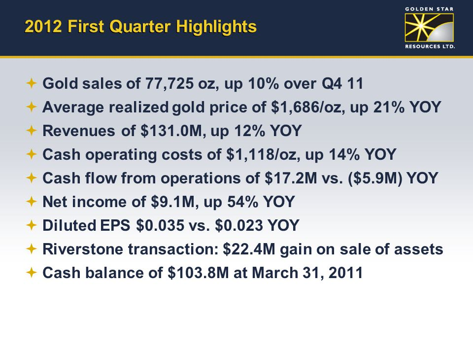 2012 First Quarter Highlights  Gold sales of 77,725 oz, up 10% over Q4 11  Average realized gold price of $1,686/oz, up 21% YOY  Revenues of $131.0
