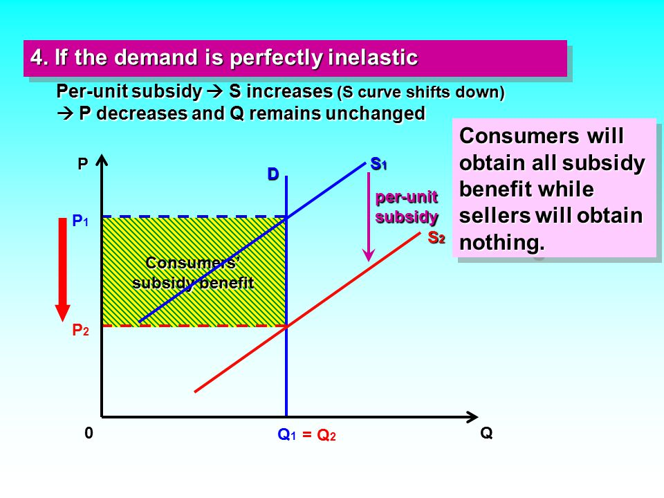 Per-unit subsidy  S increases (S curve shifts down)  P decreases and Q remains unchanged 4.