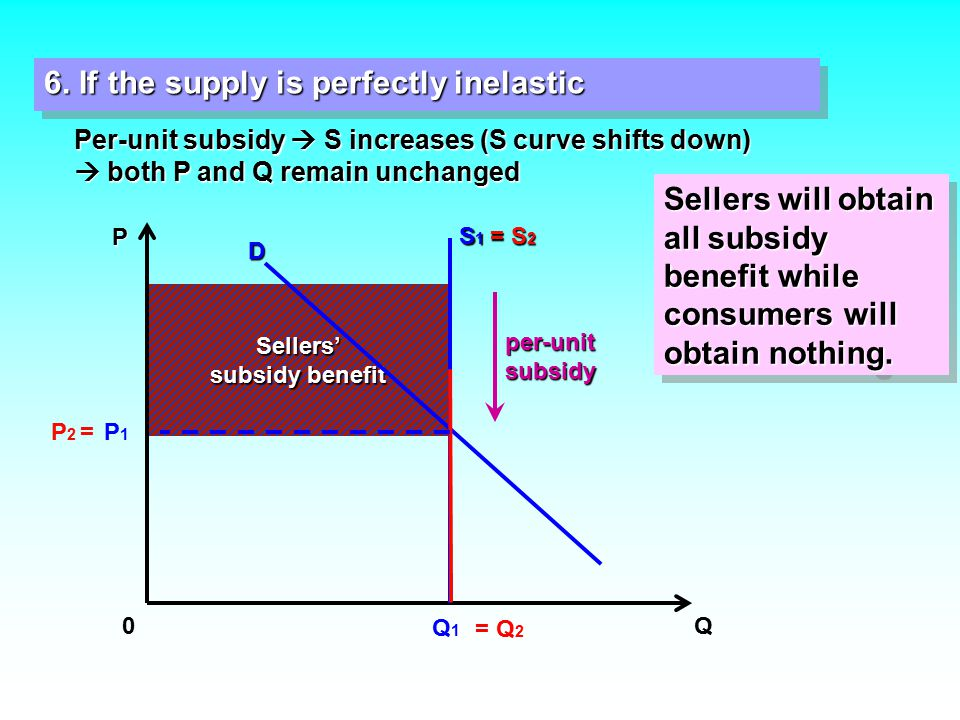 Per-unit subsidy  S increases (S curve shifts down)  both P and Q remain unchanged 6.
