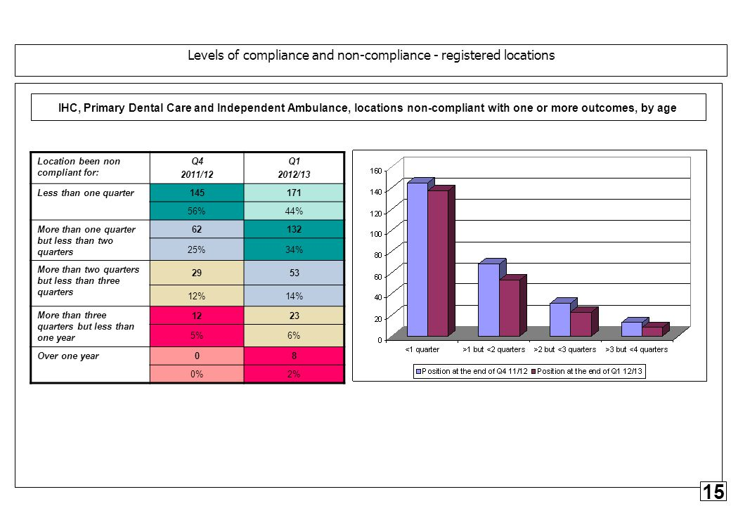 15 CQC Performance – April - June, Q1, 2012 – section 4, compliance outcomes IHC, Primary Dental Care and Independent Ambulance, locations non-compliant with one or more outcomes, by age Location been non compliant for: Q4 2011/12 Q1 2012/13 Less than one quarter 145171 56%44% More than one quarter but less than two quarters 62132 25%34% More than two quarters but less than three quarters 2953 12%14% More than three quarters but less than one year 1223 5%6% Over one year 08 0%2% Levels of compliance and non-compliance - registered locations