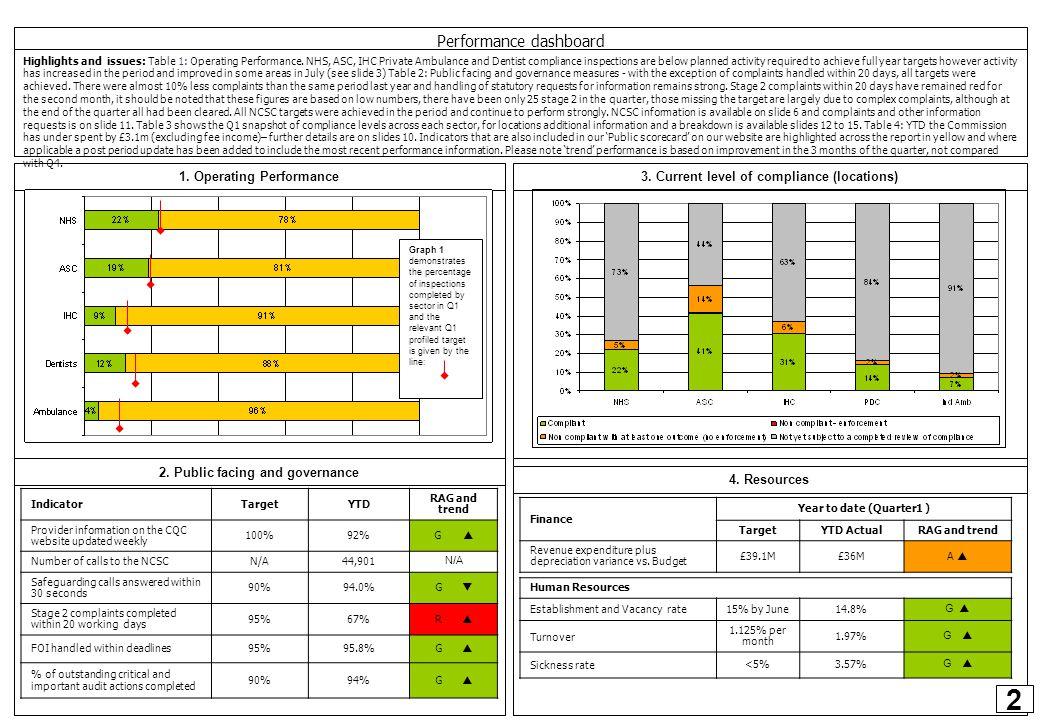 CQC Performance – April - June, Quarter 1 2012 – section 1, Performance dashboard Performance dashboard 3.