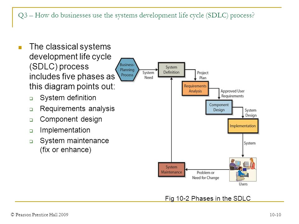 © Pearson Prentice Hall 2009 10-10 Q3 – How do businesses use the systems development life cycle (SDLC) process? Fig 10-2 Phases in the SDLC The class