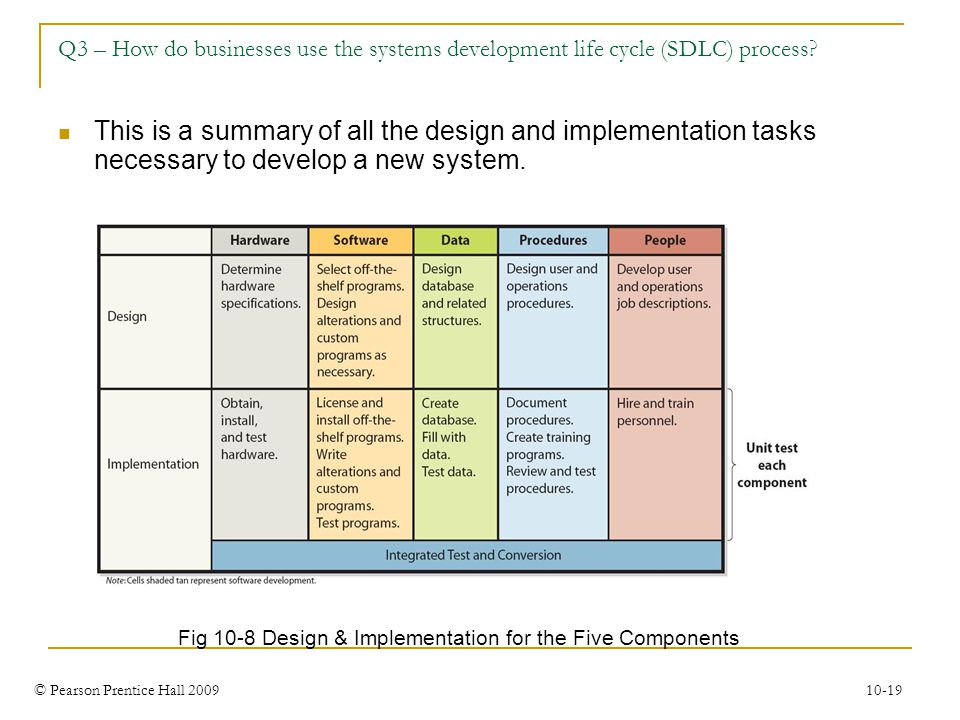 © Pearson Prentice Hall 2009 10-19 Q3 – How do businesses use the systems development life cycle (SDLC) process? Fig 10-8 Design & Implementation for
